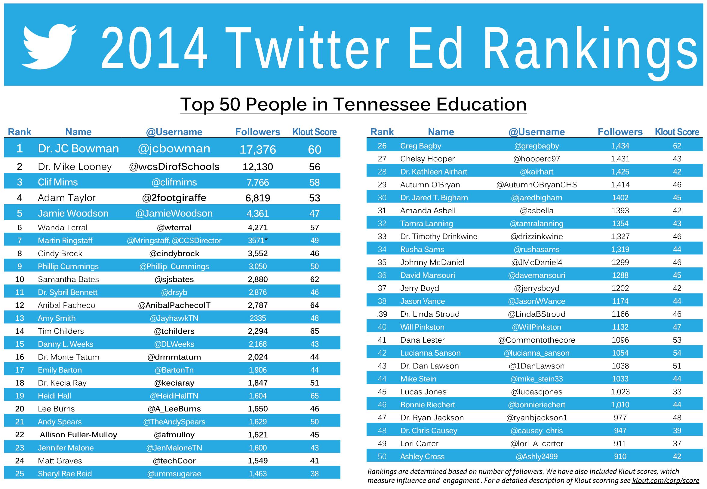2014-twitter-rank