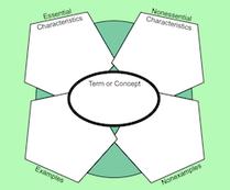 Concept Circle - Essential Characteristics, Nonessential Characteristics, Examples, Non-examples