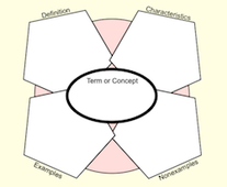 Concept Circle - Definition, Characteristics, Examples, Non-examples